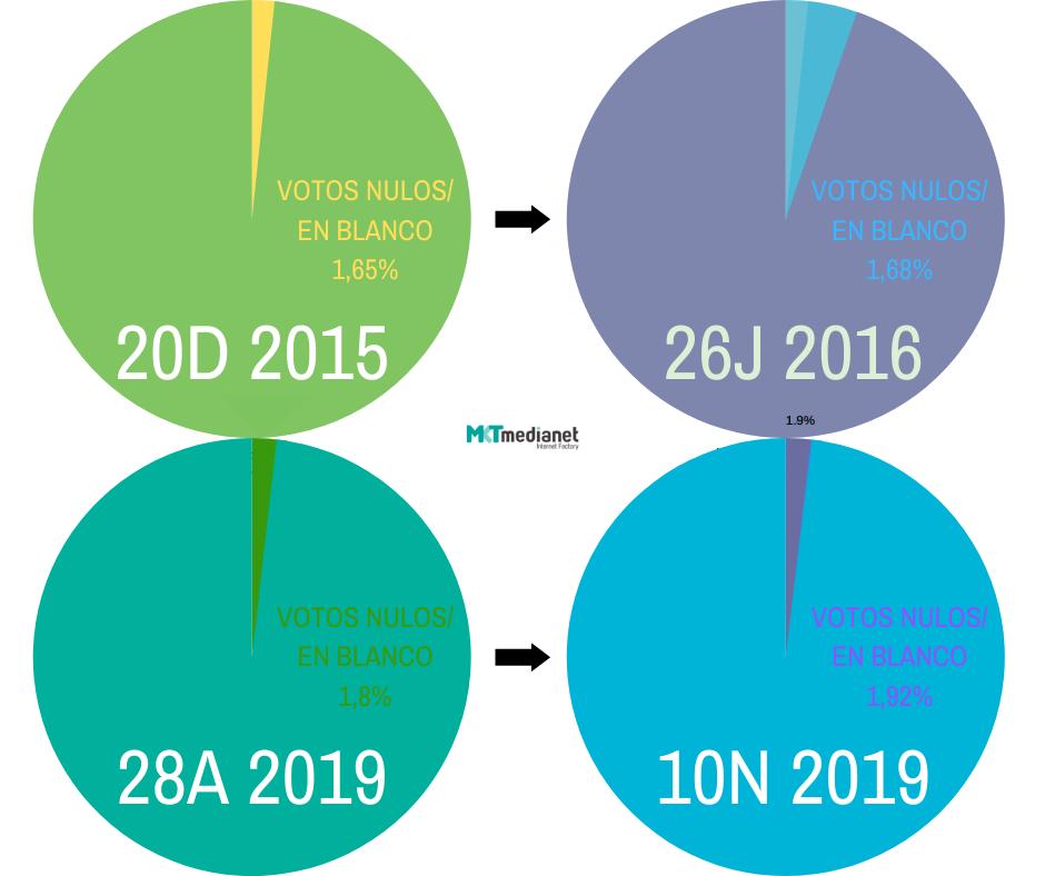 Participación y abstención en 2015-16 y 28A-10N.