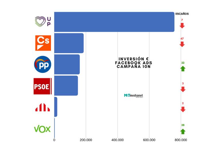 10N: ¿Influye la publicidad en redes sociales en el resultado electoral?