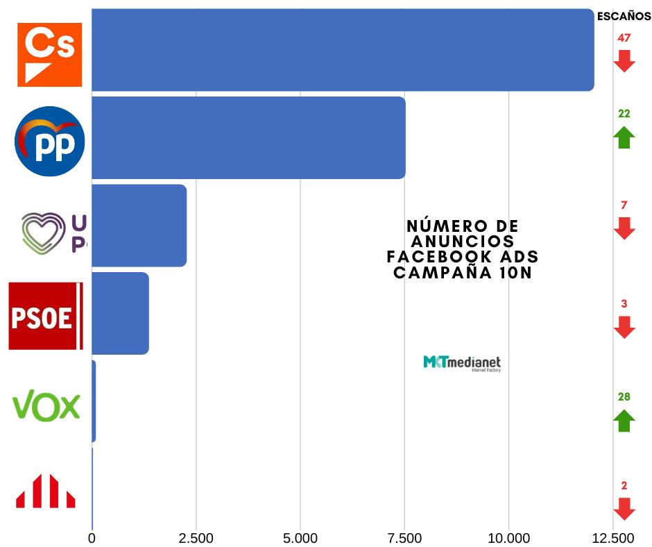 Número de anuncios políticos en la campaña del 10N.